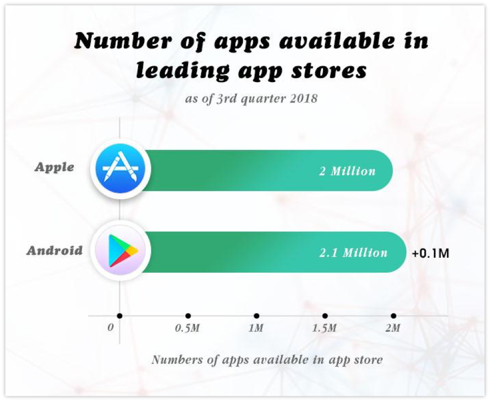 Number of apps available in leading app stores