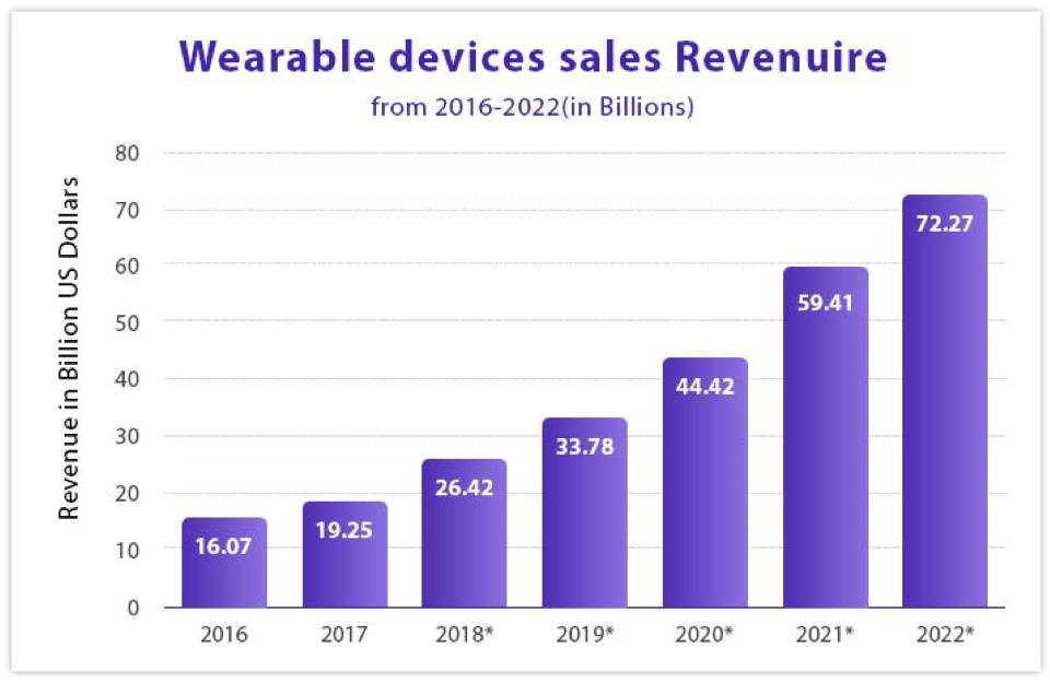 Wearable Device Sales