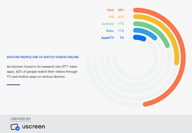 What Are OTT Apps? How Can You Leverage Them?   Clutch co