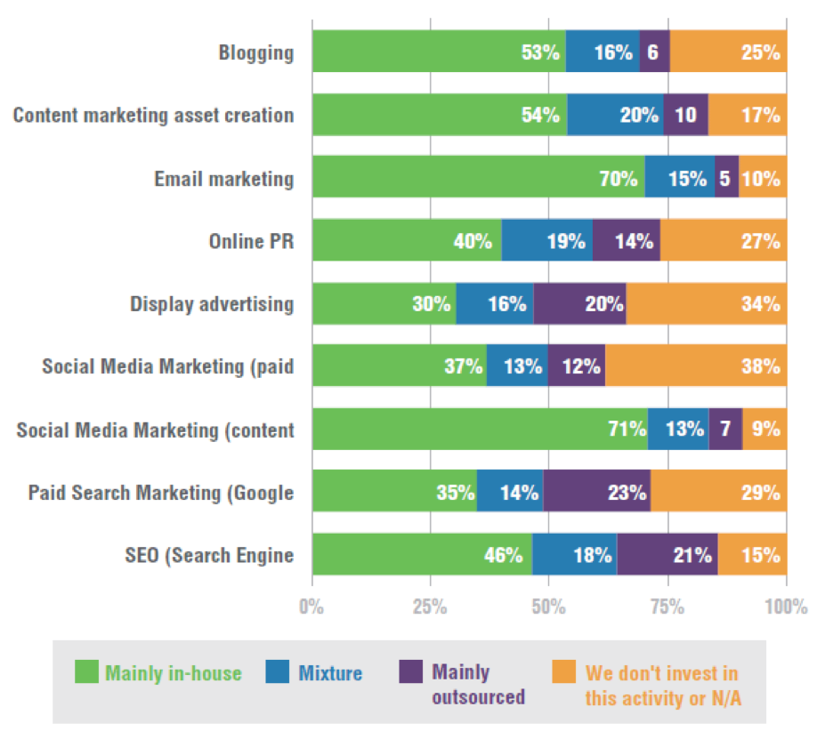 Paid search marketing is a common form of marketing that companies outsource.