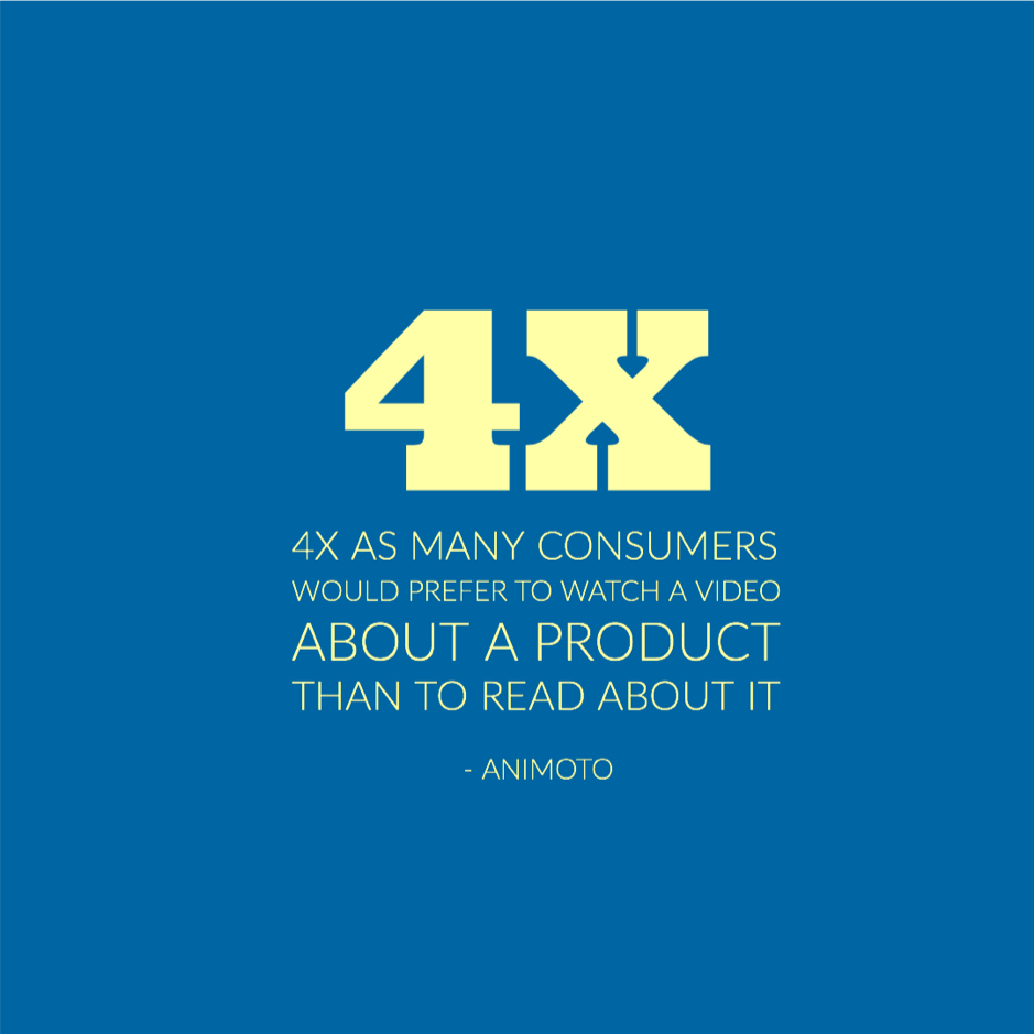 4x as many consumers would prefer to watch a video about a product than to read about it