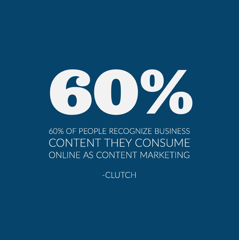 60% of people recognize business content they consume online as content marketing