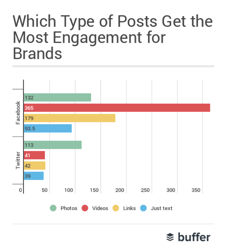 Which Type of Posts Get the Most Engagement for Brands