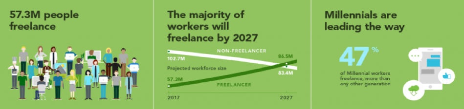 57.3 million people freelance all over the world and this number is projected to grow to 86.5 million by 2027.