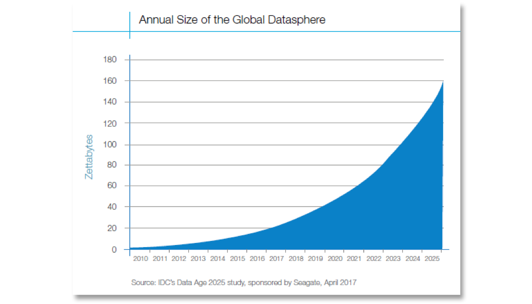 Annual size of global datasphere graph