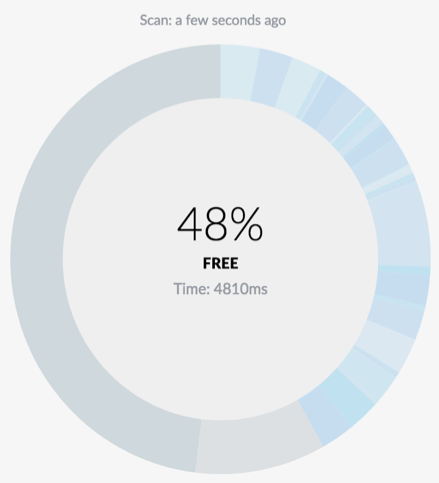 A scan of airtime shows how much airtime is being used by devices.