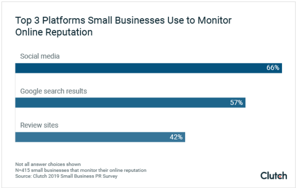 Top 3 Platforms Small Businesses Use to Monitor Online Reputation: Social Media (66%), Google Search Results (57%), and Review Sites (42%).