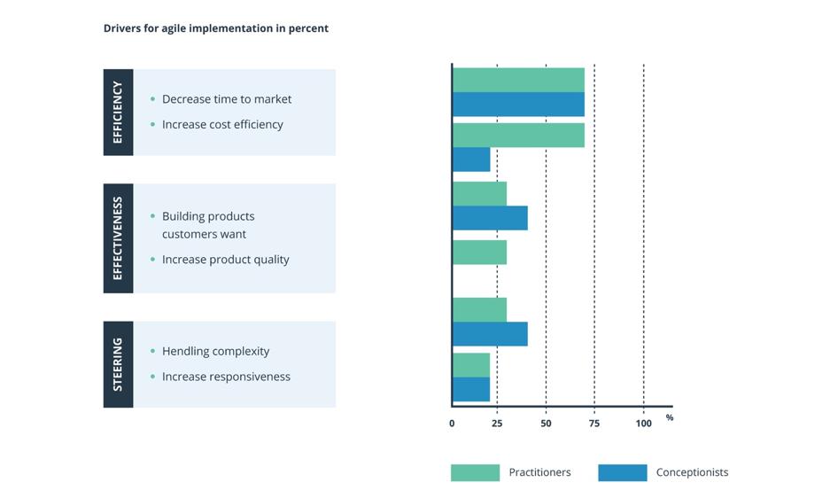 Trois moteurs d'une mise en œuvre agile sont l'efficience, l'efficacité et la direction.