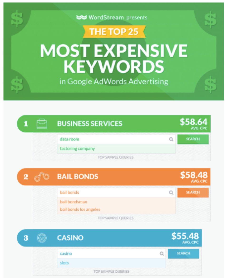 Wordstream's infographic catches readers' attention
