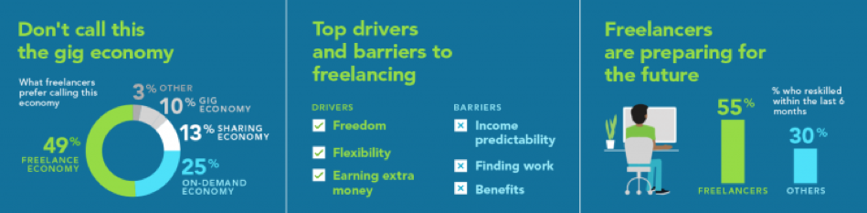 Freelancing comes with both benefits and challenges.
