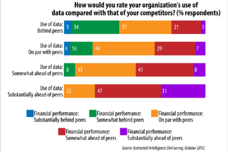 How would you rate your organization's use of data compared with that of your competitors?