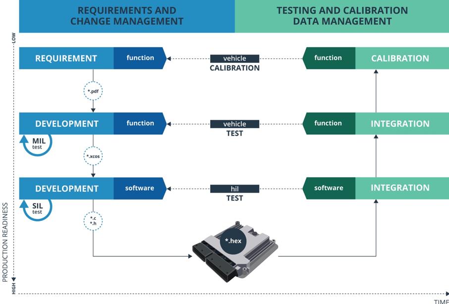 Le modèle V classique est la norme de facto dans le développement de logiciels automobiles et divise le processus de développement logiciel en deux phases principales ou verticales.