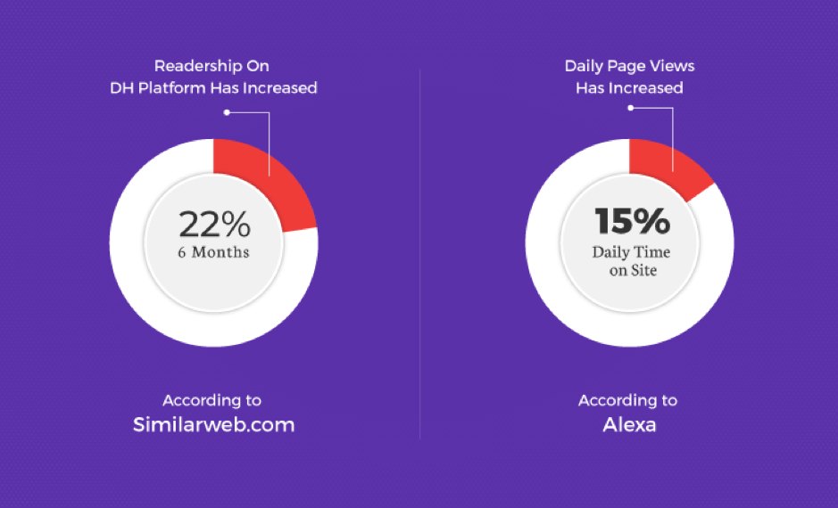 DH saw a 22% increase in readership and a 15% increase in daily page views.