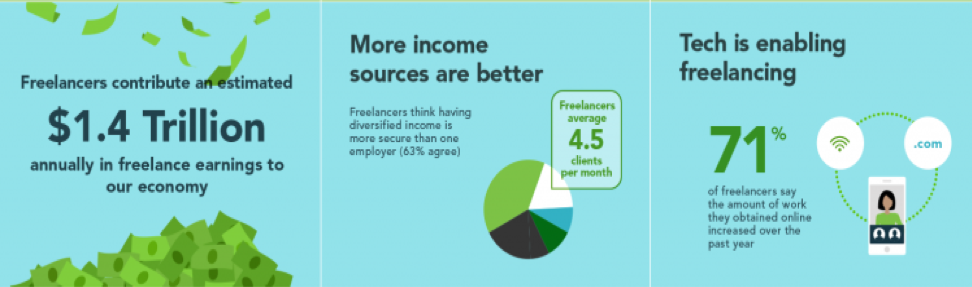 Freelancers contributed an estimated $1.4 trillion to the economy every year.