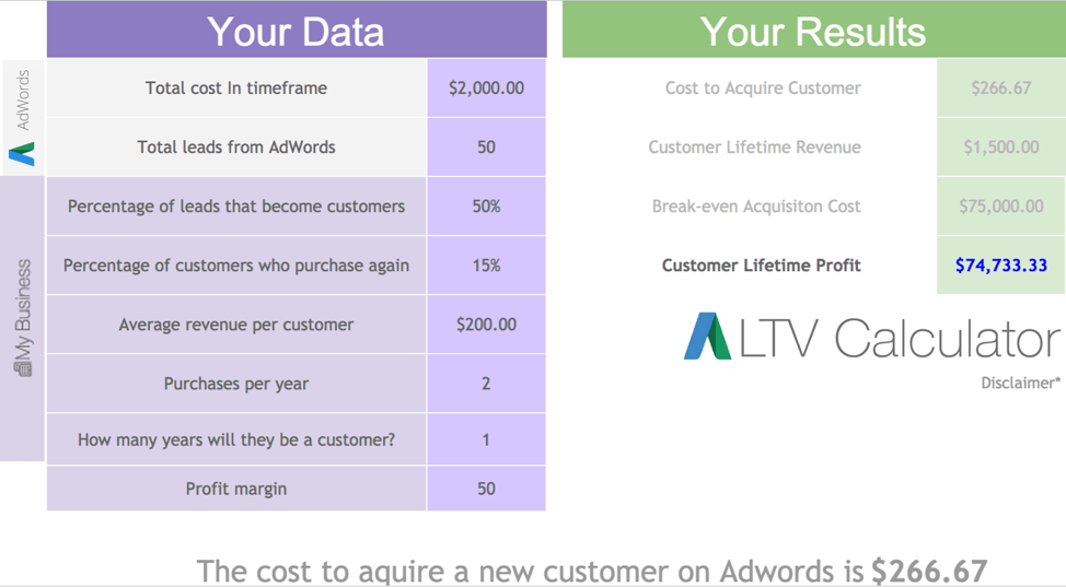 The average cost to acquire a new customers on Adwords is $266.67, and the customer lifetime profit is around $74,733.33.