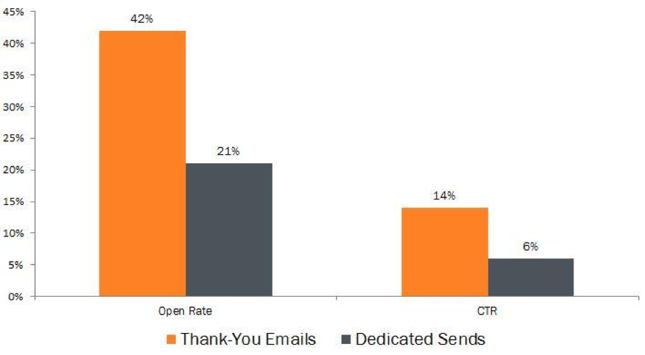 Thank you emails are an effective way to reach customers.