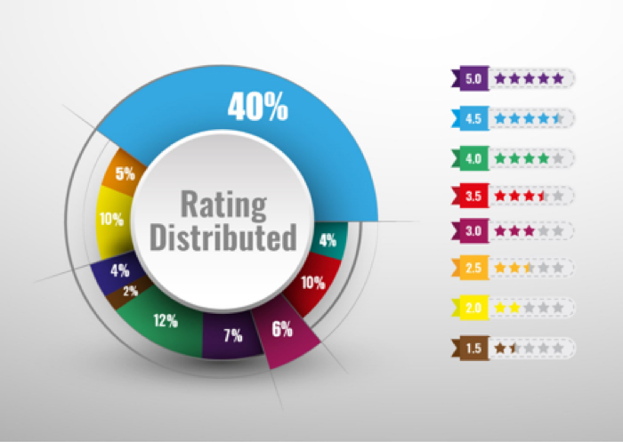 A graph of how ratings are distributed across categories
