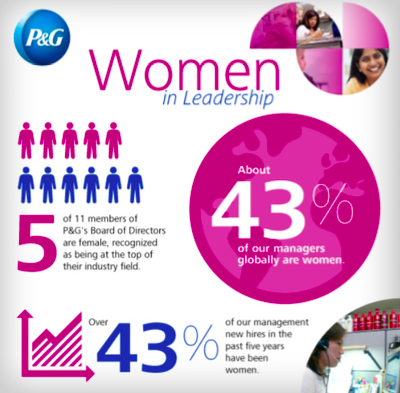 P&G promotes diversity and inclusion.
