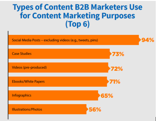 Types of Content B2B Marketers Use for Content Marketing