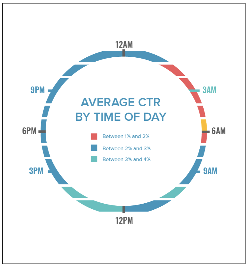 Graphic of Average CTR Metrics Based on Time of Day Discussed Below