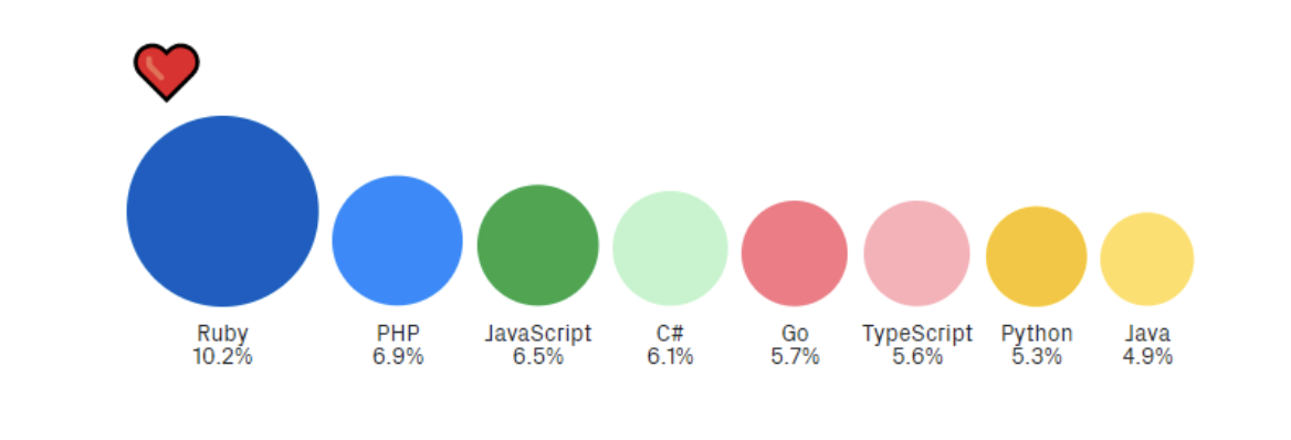 According to GitHub, 10.2% of its users prefer Ruby, 6.9% prefer PHP, 6.5% prefer Javascript, 6.1% prefer C#, 5.7% prefer Go, 5.6% prefer TypeScript, 5.3% prefer Python, and 4.9% prefer Java.