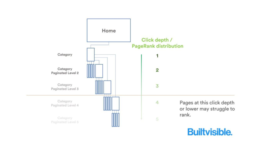 PageRank distribution along a simple site architecture
