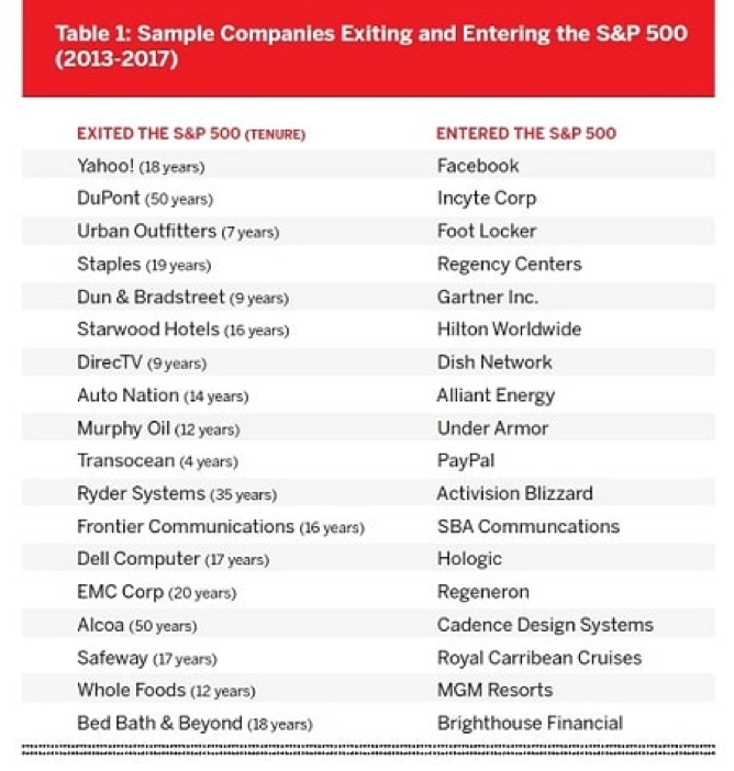 Companies exiting and entering the S&P 500