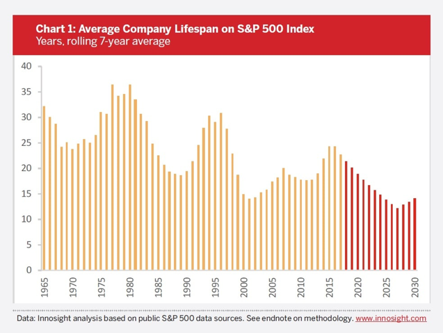 Average company lifespan on S&P 500 Index