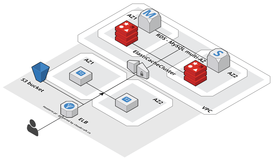 Two Instances, a Database in RDS Multi-AZ, Files in S3, Sessions in Amazon ElastiCache With HA