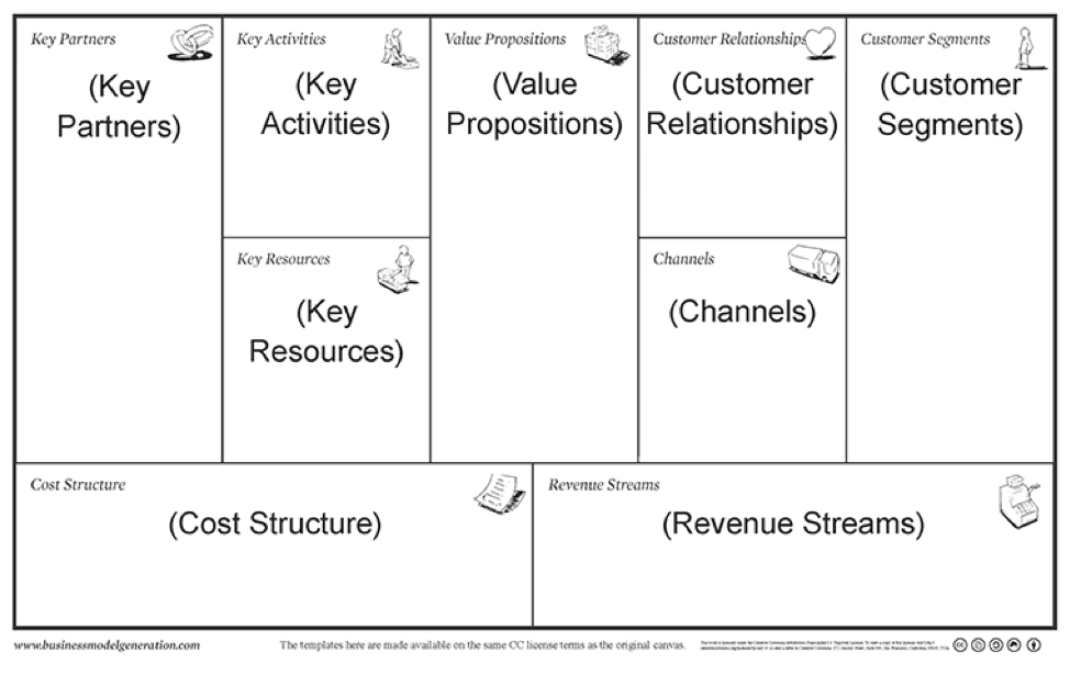 Strategyzer Business Model Canvas