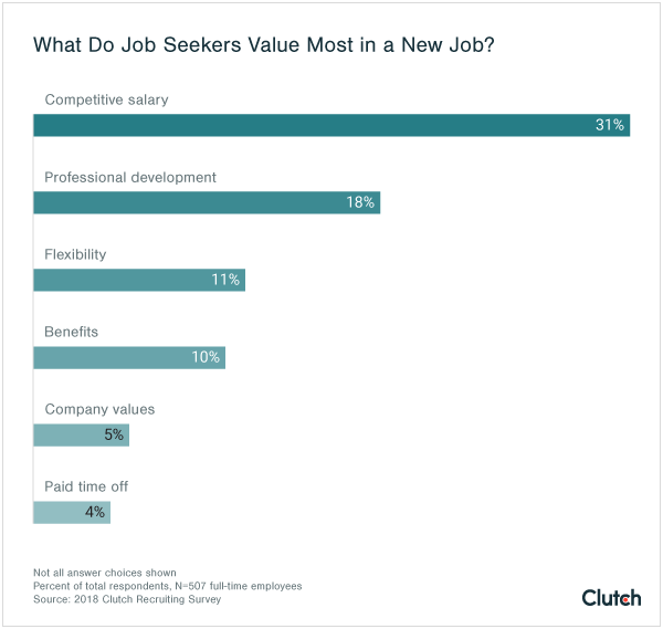 What do job seekers value most in a new job?