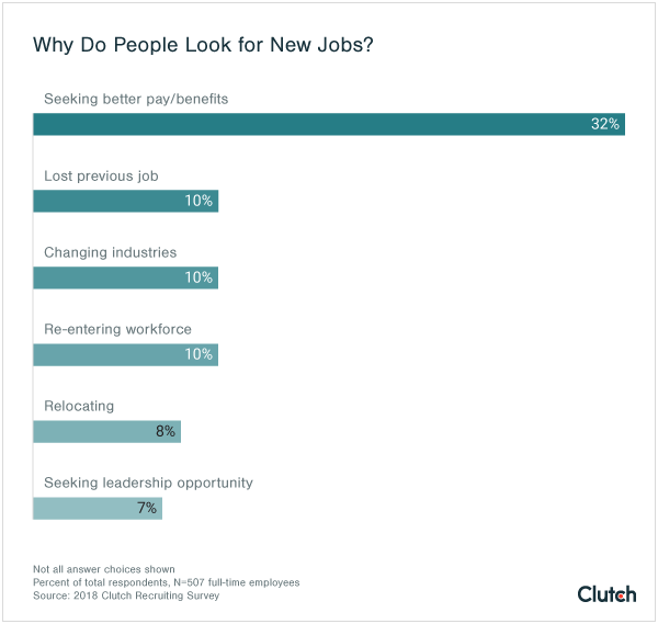 Why do people look for new jobs?