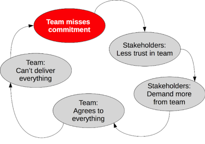 When a team misses a deadline, stakeholders will trust the team less and demand more. The team will agree with the increased demands but still won't be able to deliver what they promised and will continue to miss commitments. It's a cycle of missed deadlines.