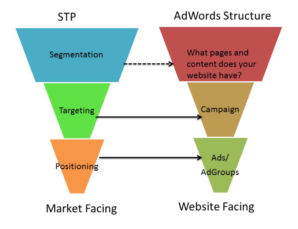 STP vs. Adwords Structure