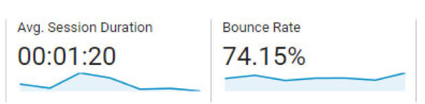 Measure time on site and bounce rate