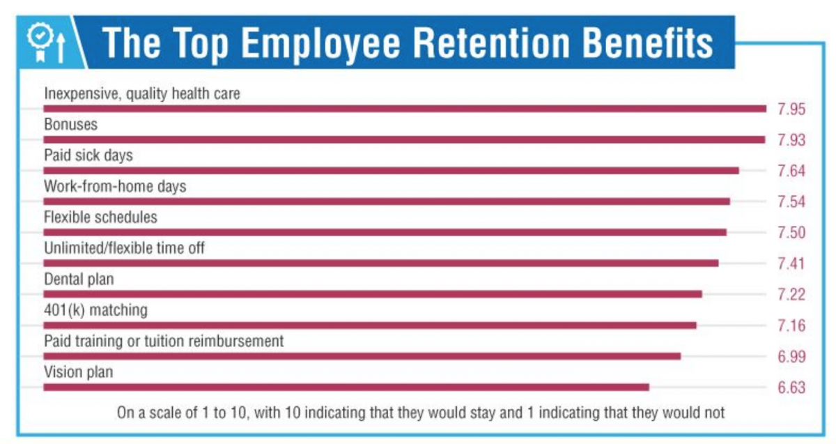 Employees value health insurance above all other benefits.