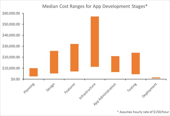 Median Cost Ranges for App Development