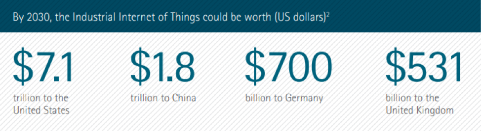 Industrial IoTs could potentially add $14.2 trillion dollars to the world economy by 2030.