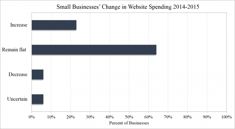 2015 Small Business Change in Website Spending