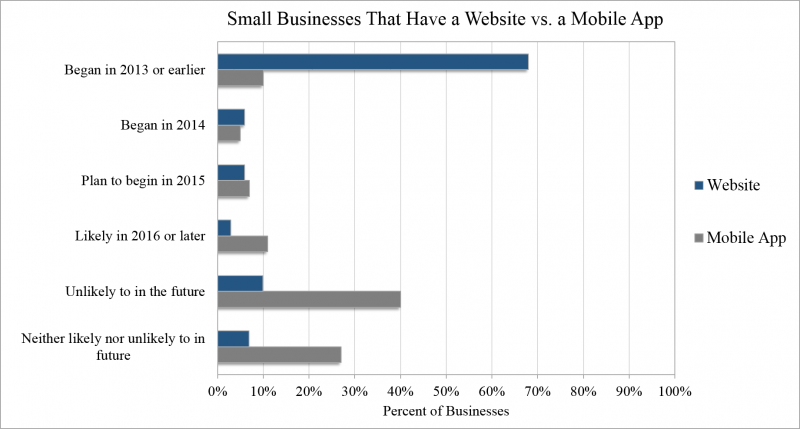 Small Business Website vs. Mobile App graph