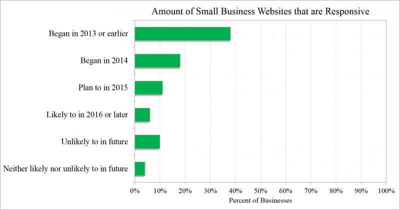 Small Business Responsive Website Graph