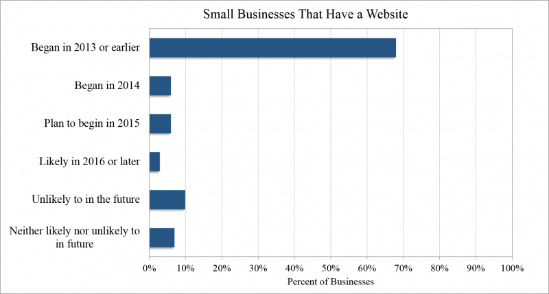 Small Business Websites Graph 2015