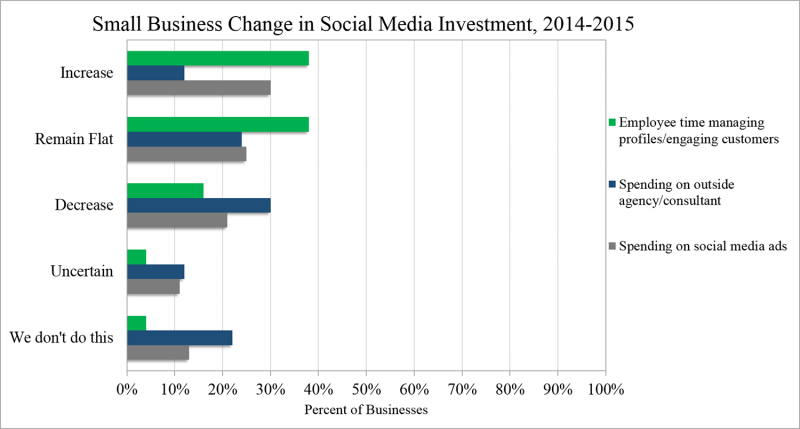 Small Business Change in Social Media Investment graph