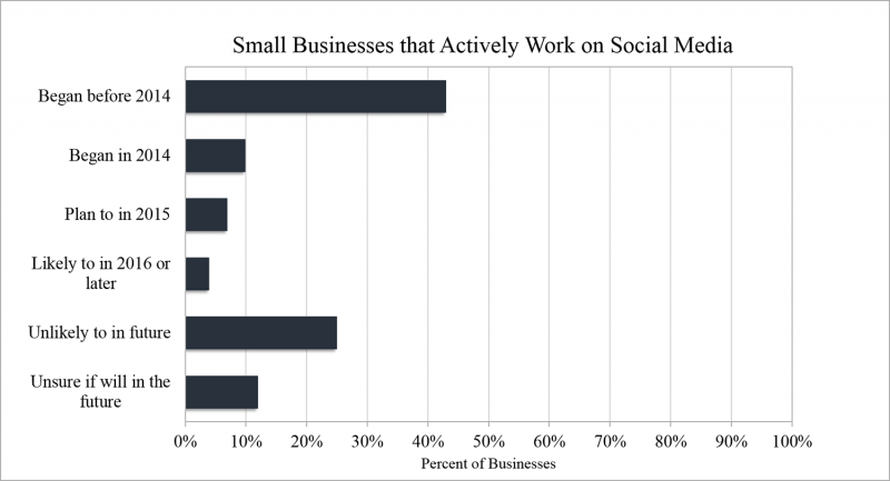 Small Business's Active on Social Media graph