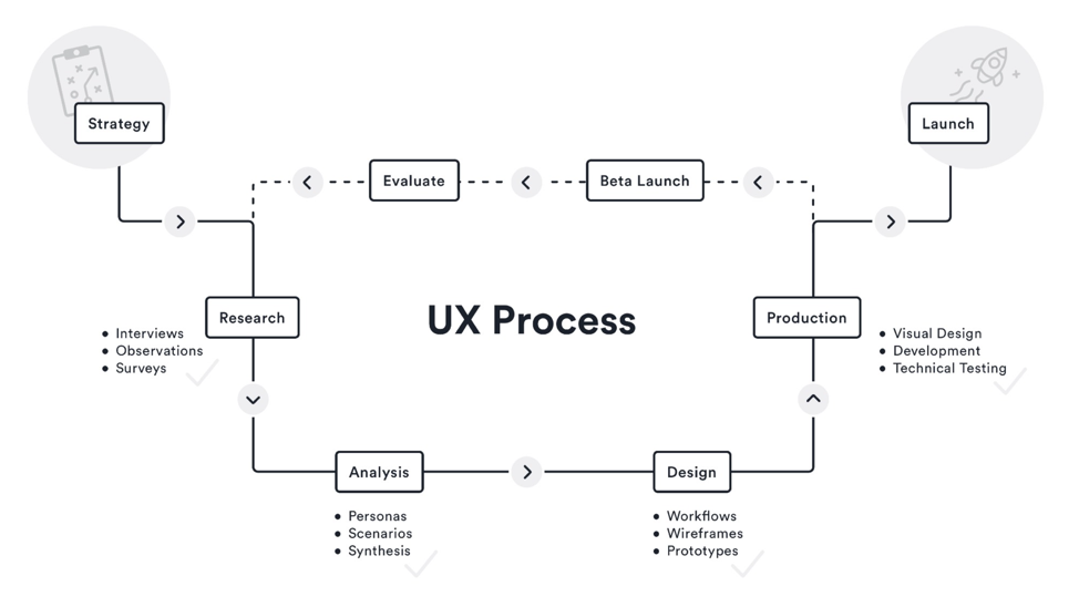 Well-defined UX process