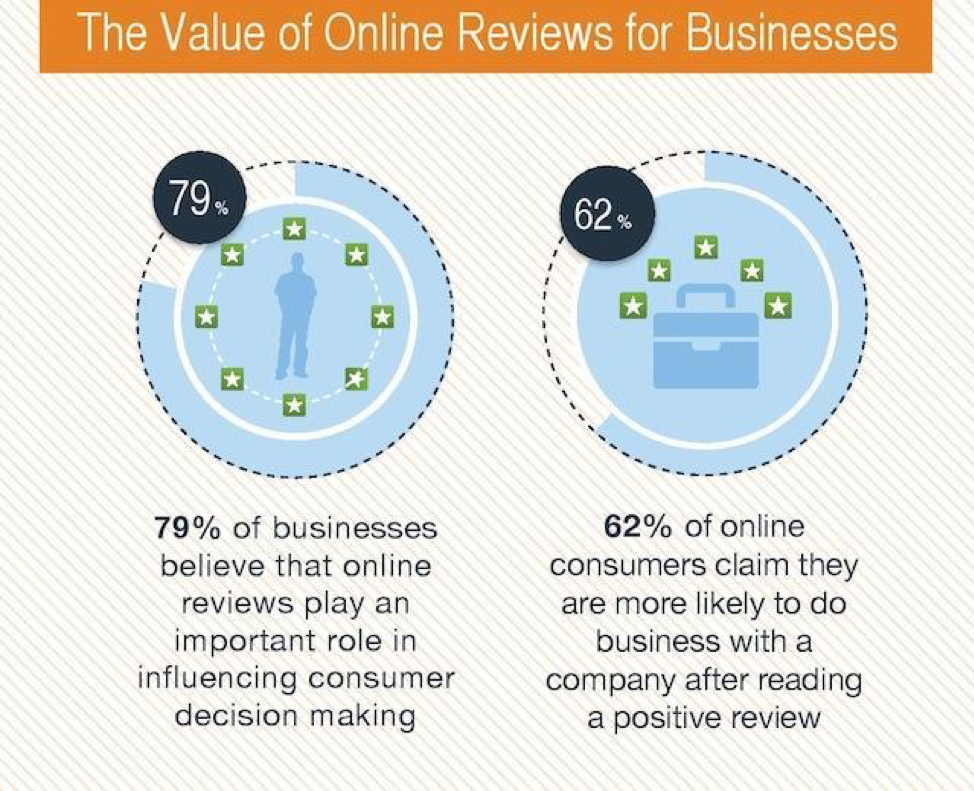 The Value of Online Reviews for Businesses