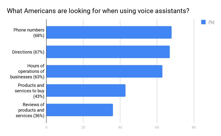 What do Americans look for via voice search assistants?