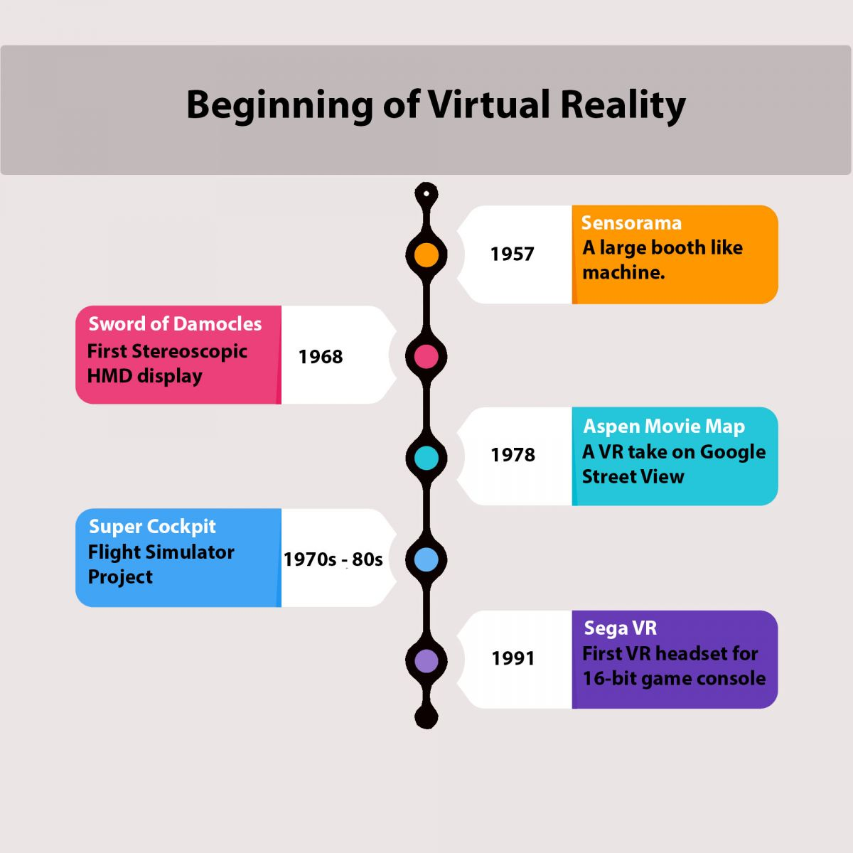 Virtual Reality Beginning Timeline