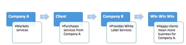 White label partnership