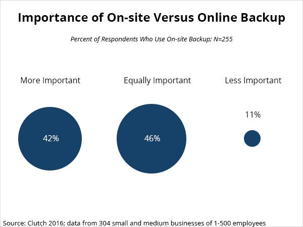 importance of on-premise versus online backup